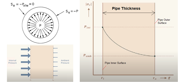 Radial Stress in a Piping System