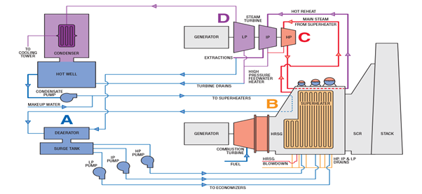 Schematic of Combined Cycle power plant