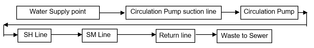 Temporary Piping Return line Flushing Route