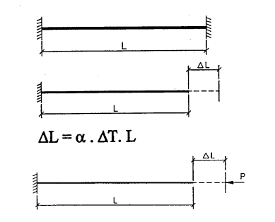 Thermal Stresses in a Piping System