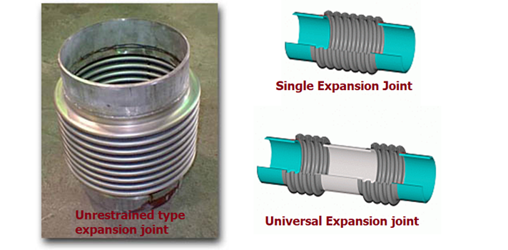 Unrestrained type expansion joint