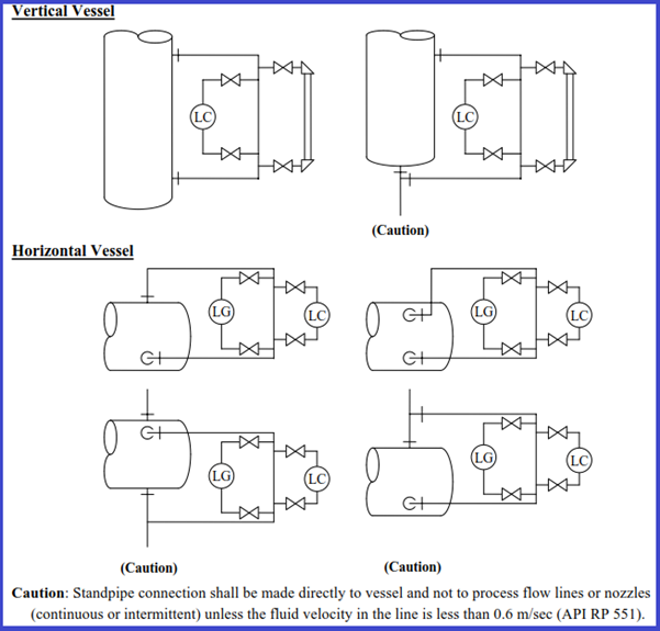 Recommended LC LG arrangement for vertical and horizontal Vessels
