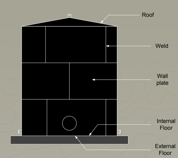 nomenclature of roof type storage tanks