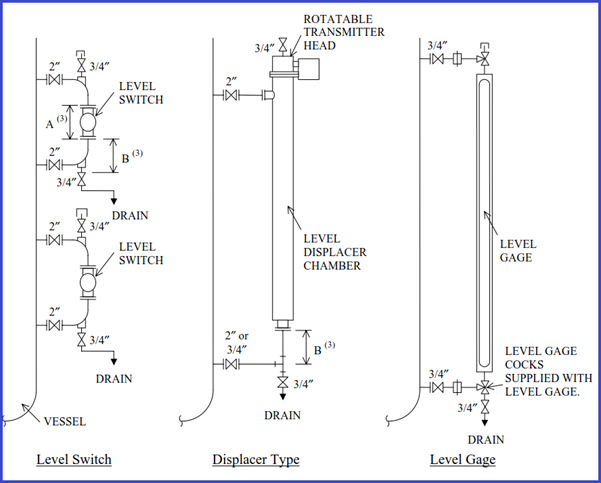 Fig. 5: Level Instruments in Vessel