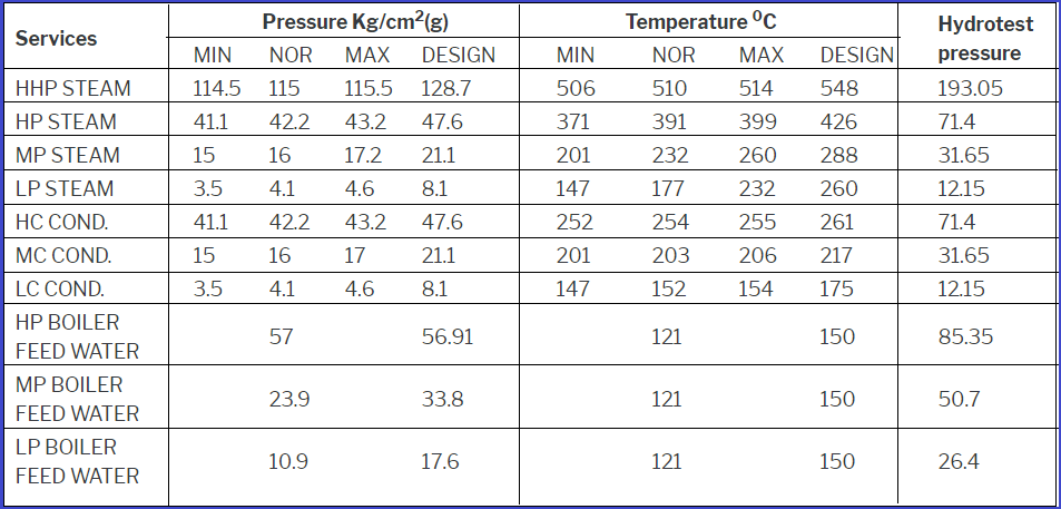 Applicable pressure, Temperature, Hydrotest as per IBR Requirements