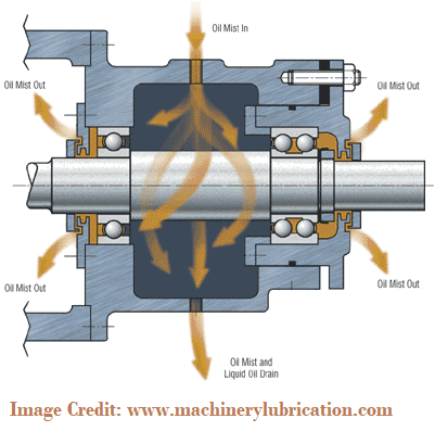 Working of Oil-Mist Lubrication System