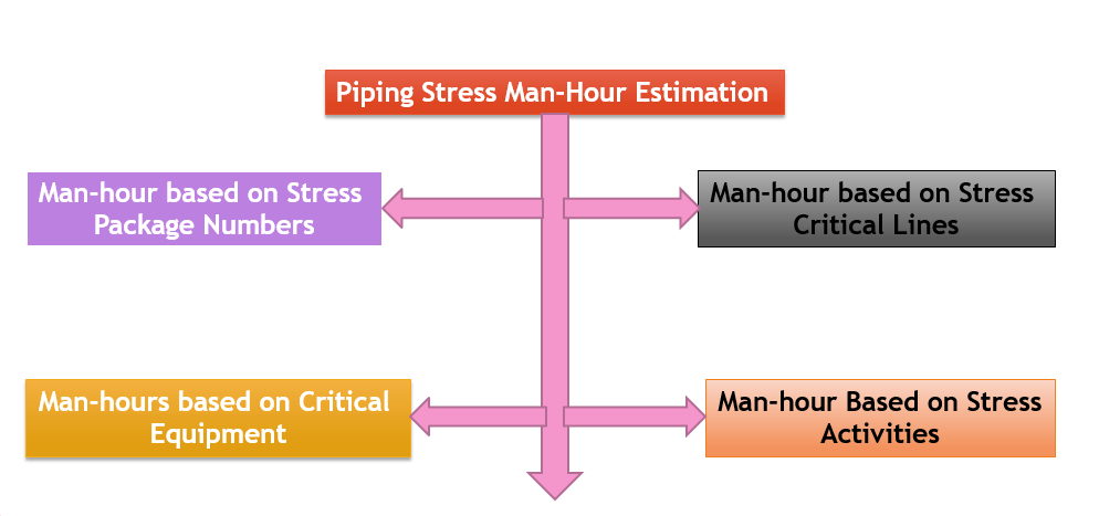 Piping Man-hours estimation