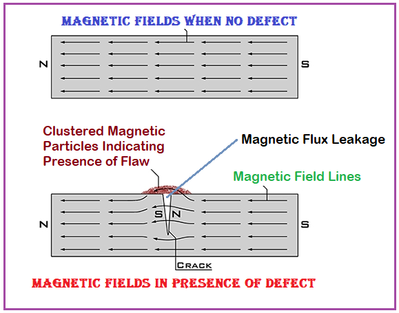 Principle of Magnetic Particle Inspection