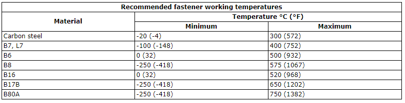 Recommended Bolt Temperatures with respect to materials