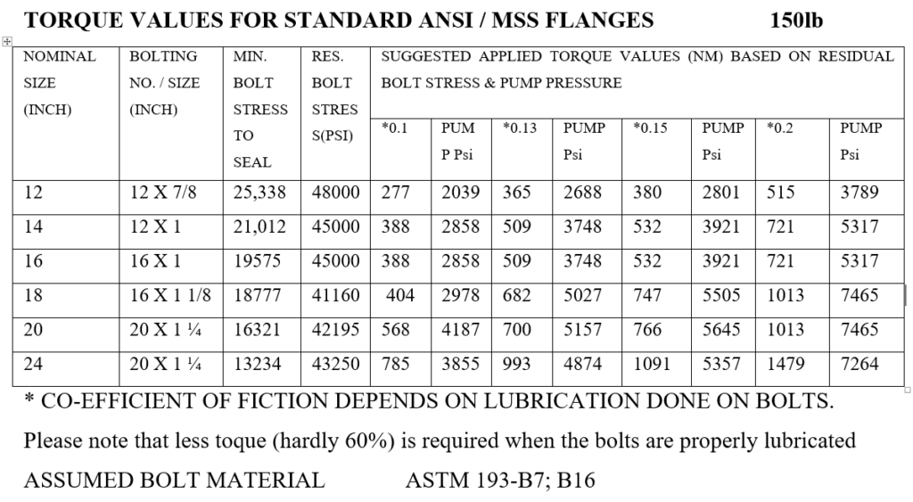 Suggested Applied Torque for ANSI 150 lb Flanges