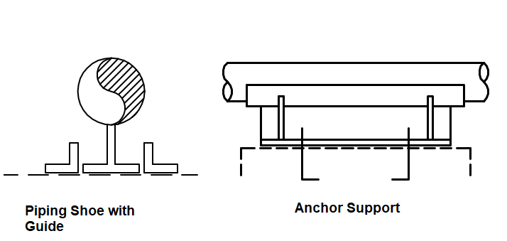Anchor Support and Shoe Support with Guide