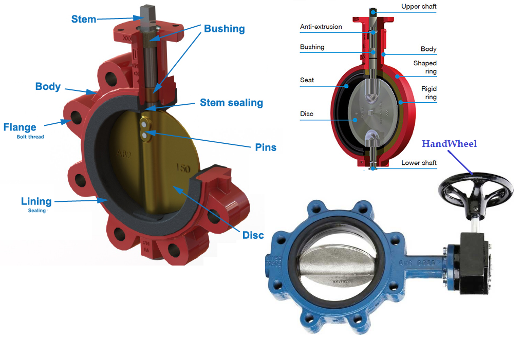 Components of a butterfly valve