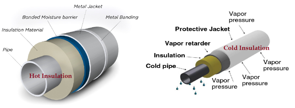 Hot and Cold Pipe Insulation