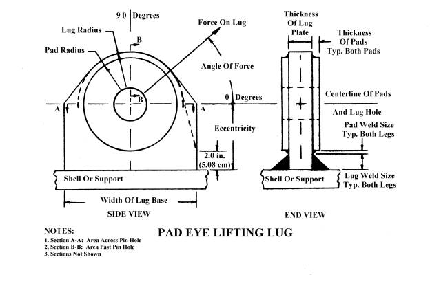 Part of a typical lifting lug