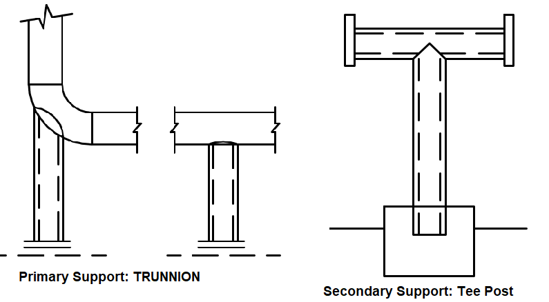 Primary vs Secondary Support