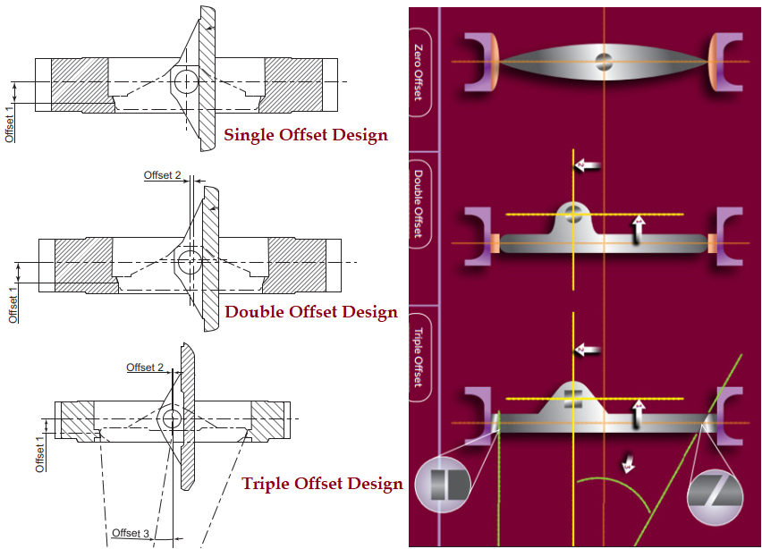 Single, Double and triple Offset Butterfly Valve Design