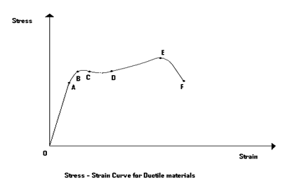 Stress Strain Curve for a Ductile Material