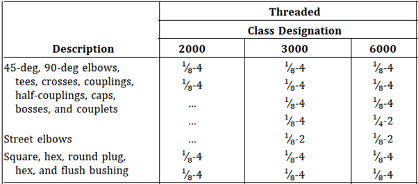 Threaded Fitting Types, Classes and Sizes