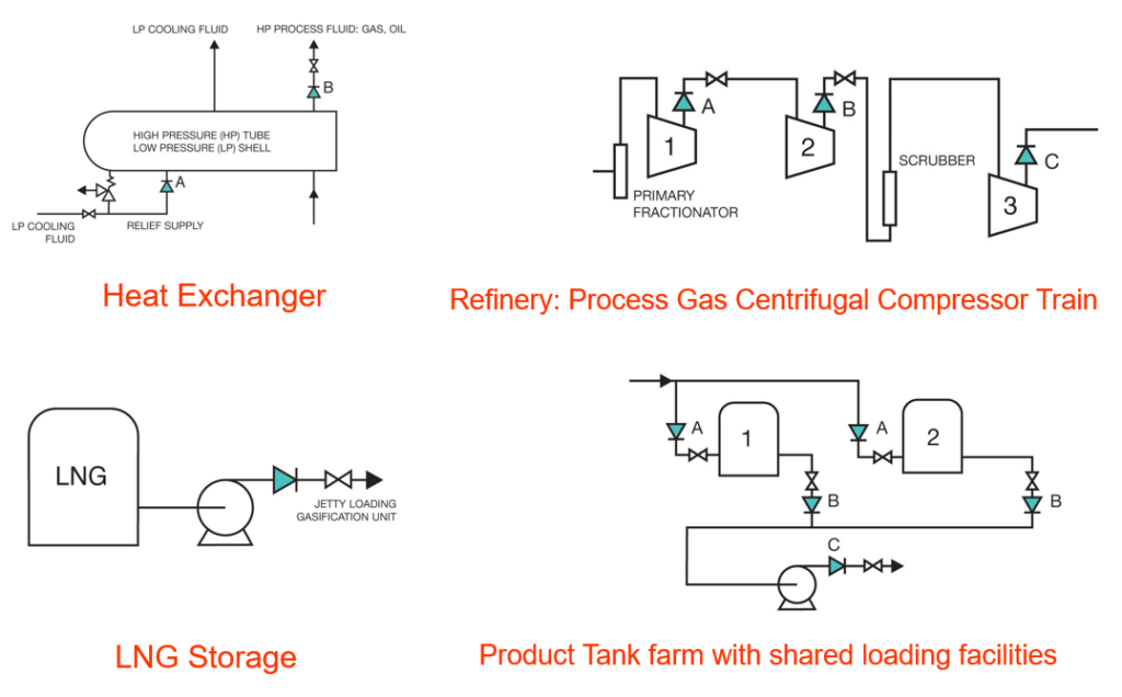Typical Check Valve Applications