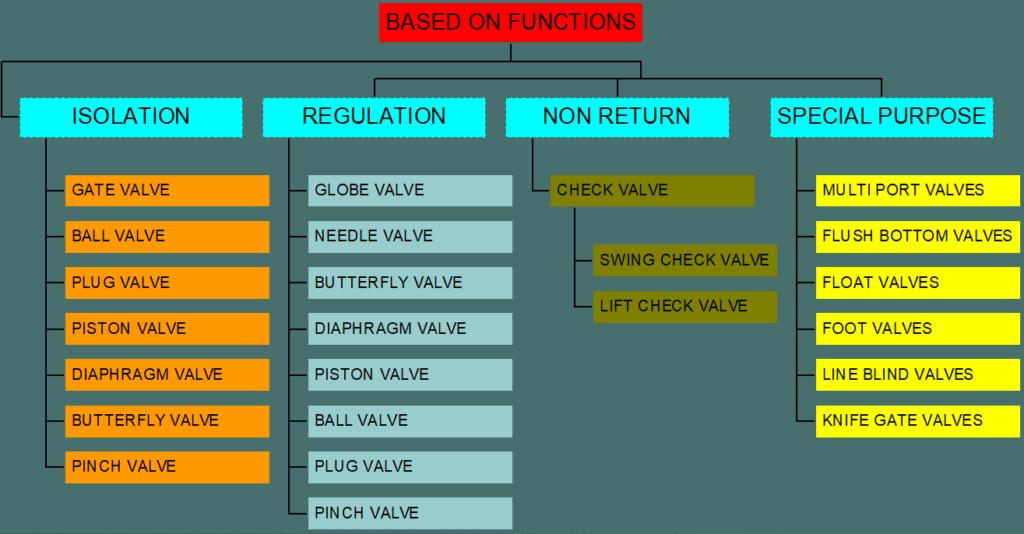 Valve types based on functions
