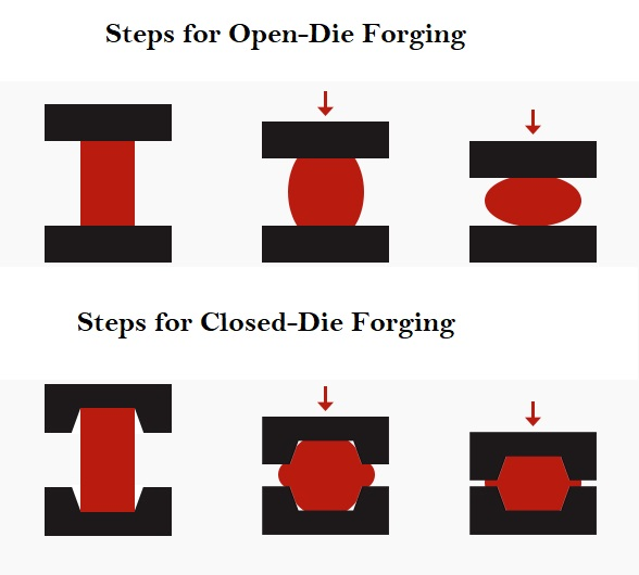 Typical Forging Process Steps