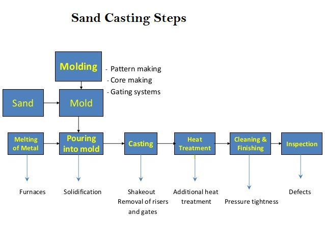 Typical Sand Casting Process