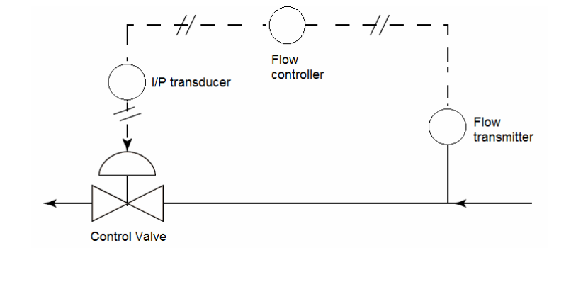 Typical Control Loop of a Control Valve