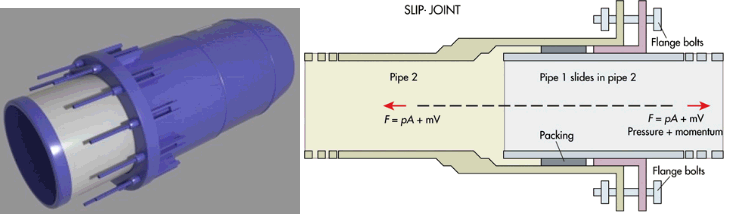 Axial Slip Joints