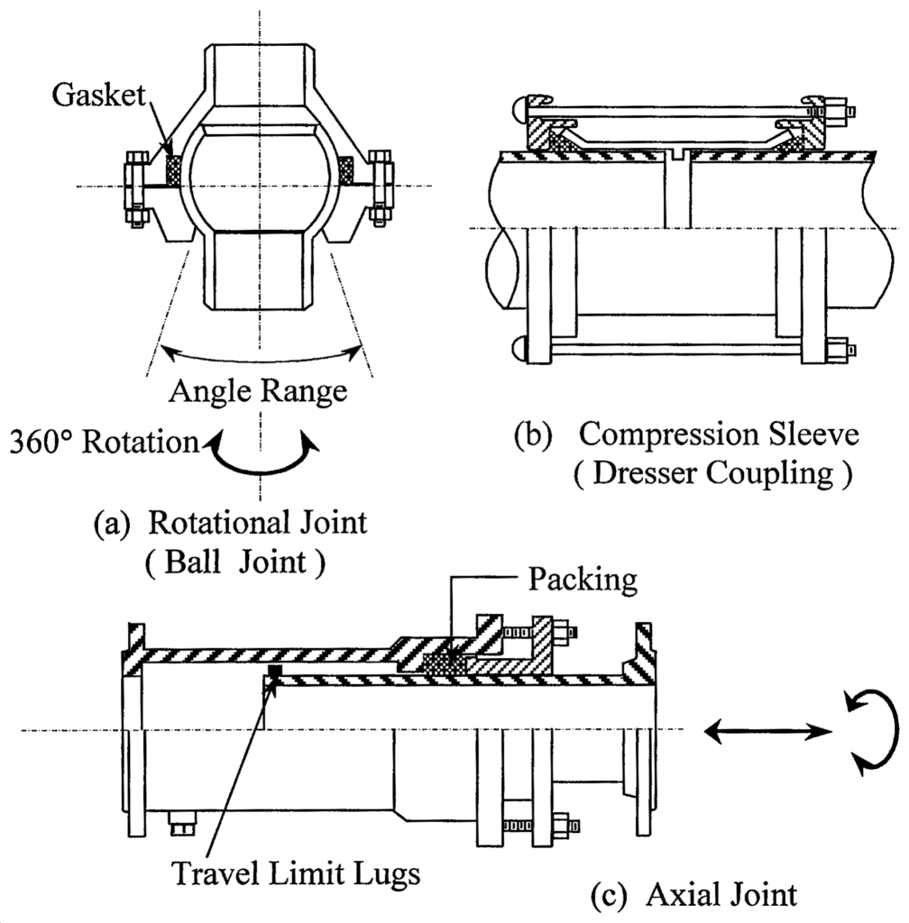 Schematic of Slip Joints