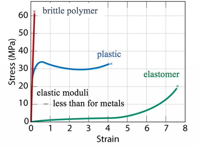 Stress-Strain Curve for Elastomers
