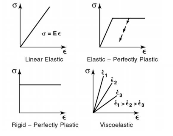 Stress-Strain Curve for Perfectly Plastic Material