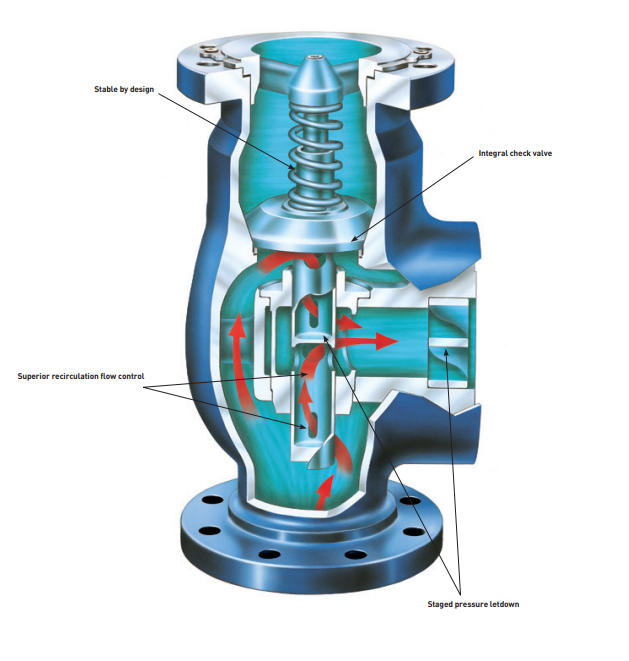 Typical Automatic Recirculation Valve