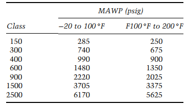 Summary of ASME B16.5 rating for material group 1.1
