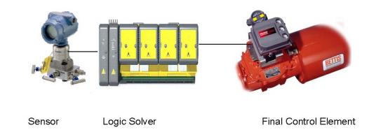 Basic Components of a Safety Instrumented Systems