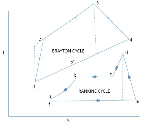 Brayton & Rankine cycle for Combined Cycle Power Plant