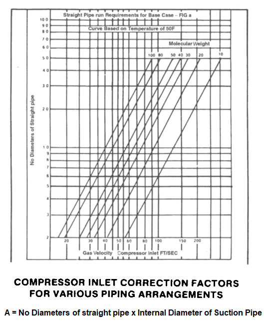 Compressor Inlet Correction Factors for various Piping Arrangements