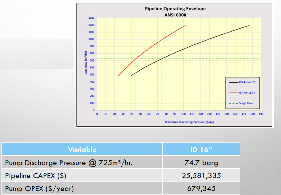 Pipeline Operating envelope for Process Optimization