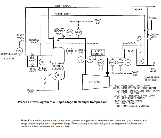 Process Flow Diagram of a Single-Stage Centrifugal Compressor