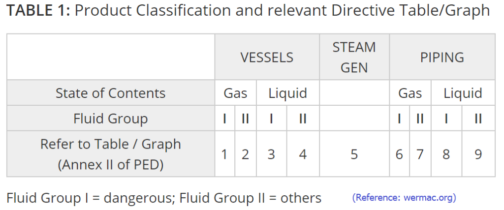 Product Classification as per Pressure Equipment Directive