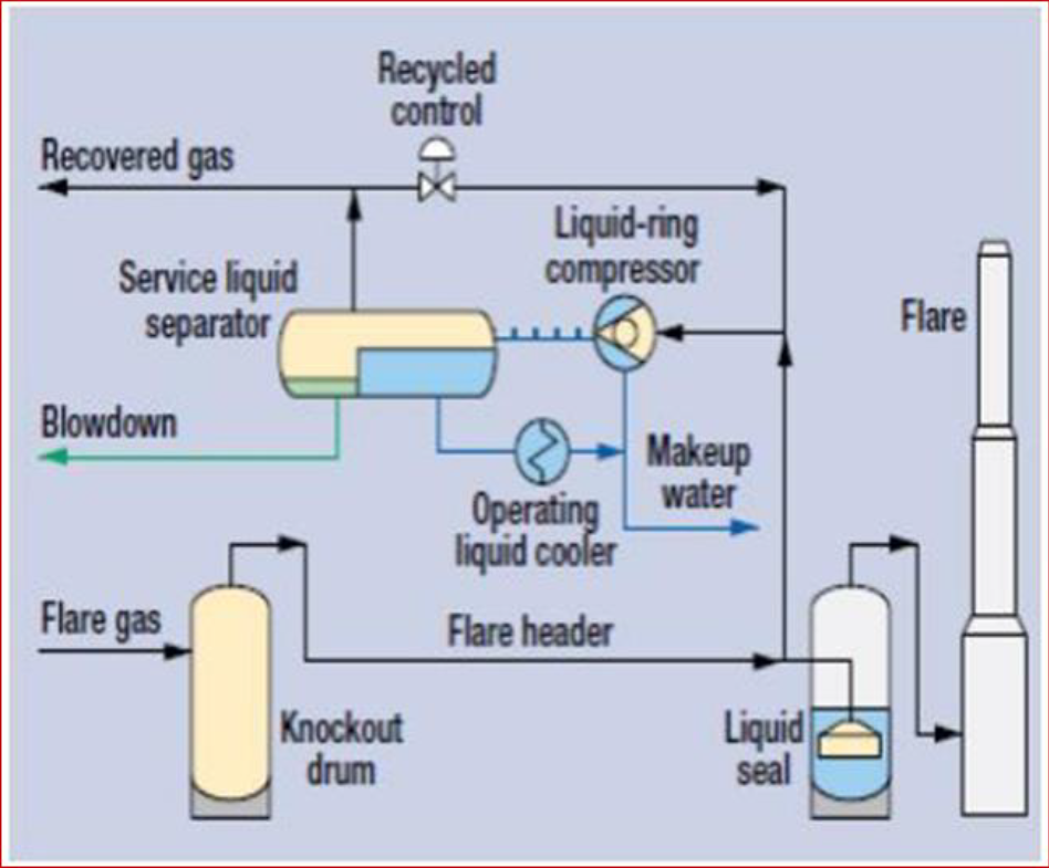 Typical Flare Gas Recovery System