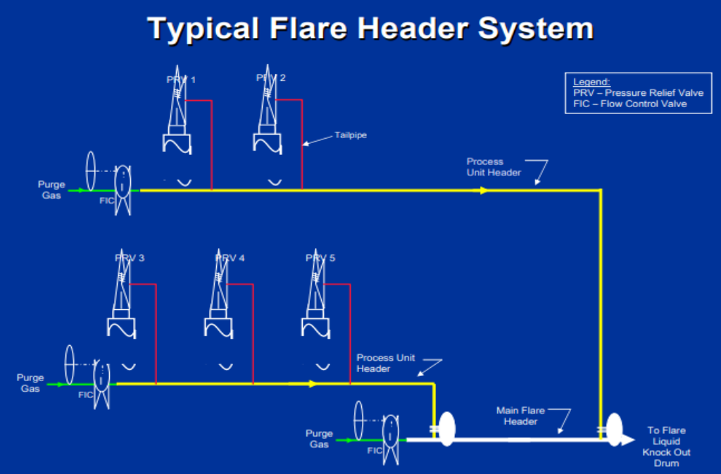 Typical Flare Header System
