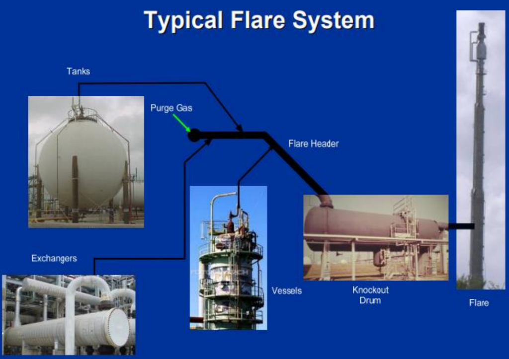 Typical Flare System