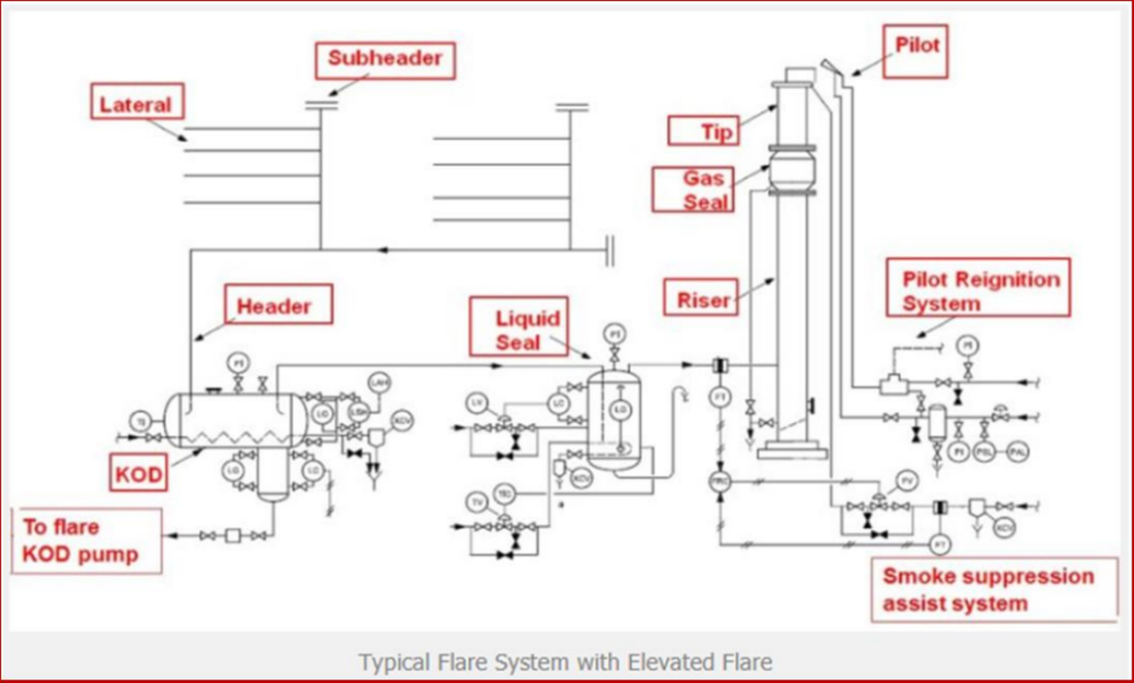 Typical Flare System with Elevated Flare