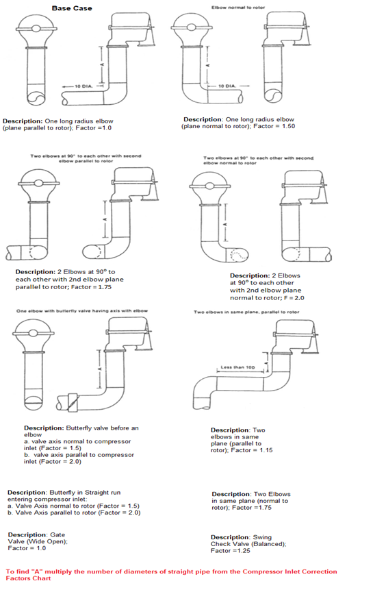Various Piping Configurations for Compressor Suction