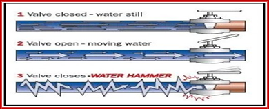 Water Hammer for Valve Operation