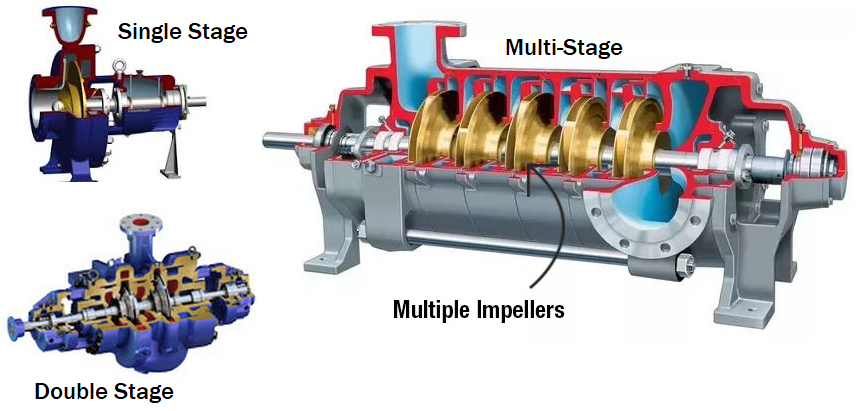 Centrifugal Pump Types Single-Stage Double-Stage vs Multi-Stage Pumps