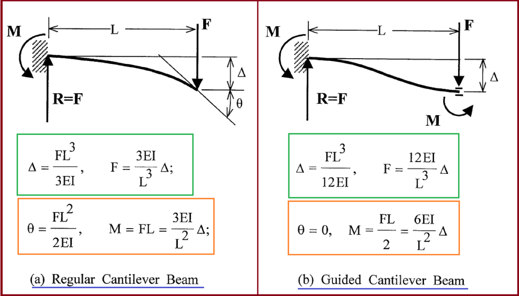 Guided Cantilever Beam Example