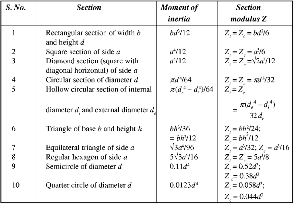Moment of Inertia and Section Modulus Equations