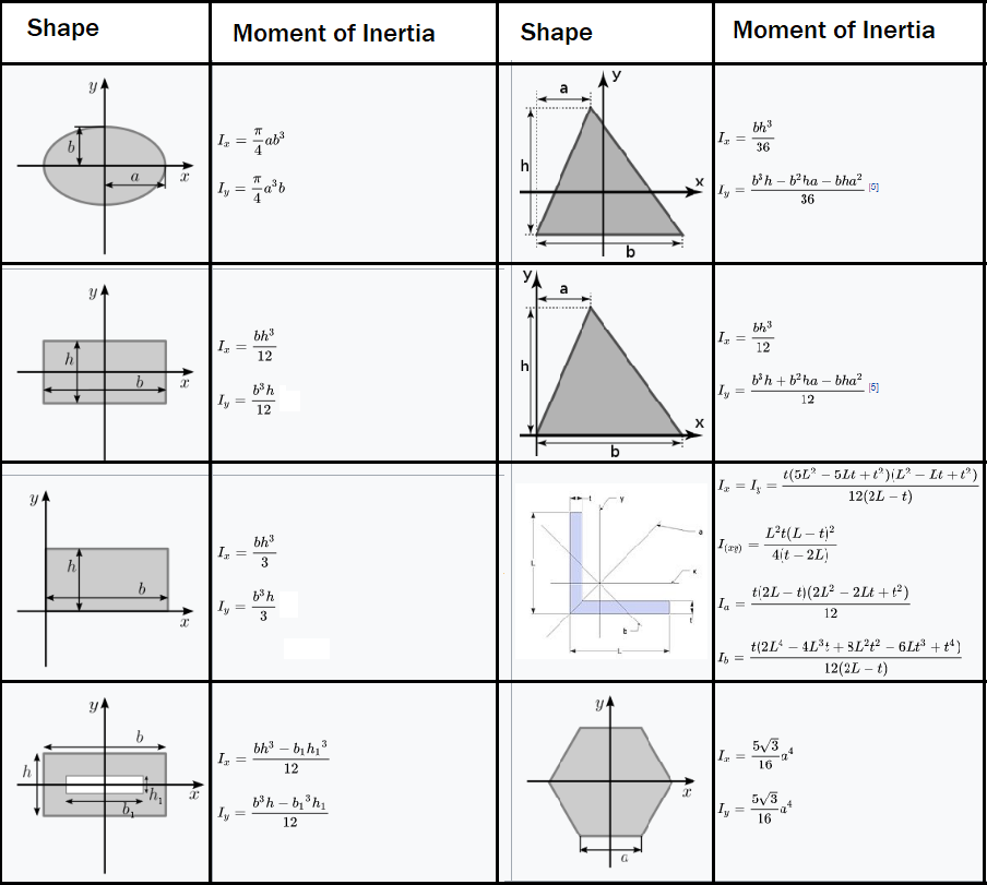 Moment of Inertia of Common Geometrical Shapes