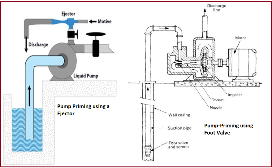 Pump Priming using Ejector and Foot valve